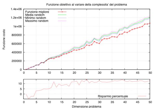 gnuplot grafico 1