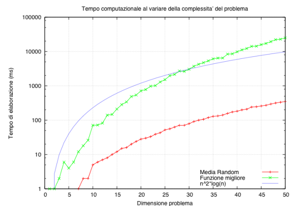 gnuplot grafico 2